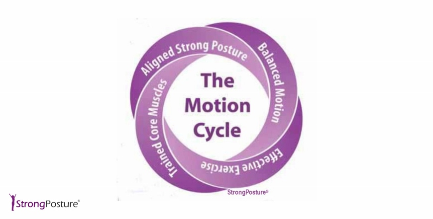 The Motion Cycle